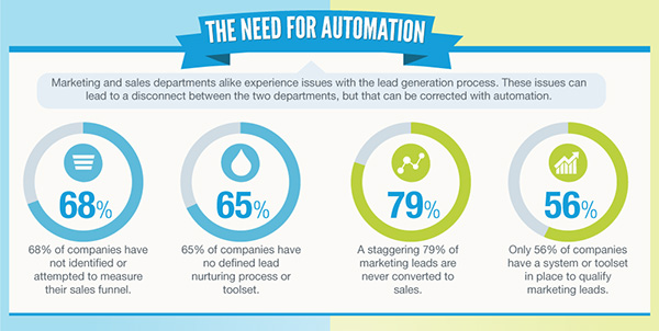 the_need-for-automation_sales-or-marketing